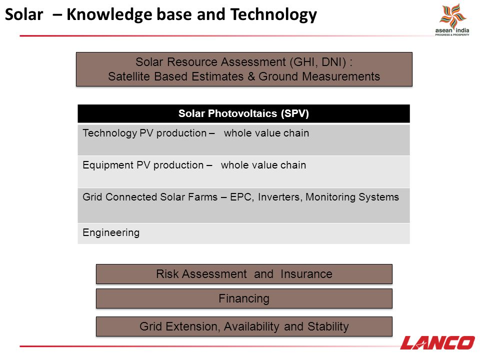 Solar Photovoltaics (SPV)