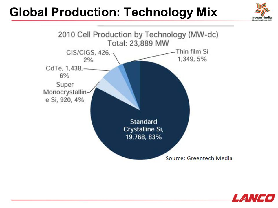 Global Production: Technology Mix