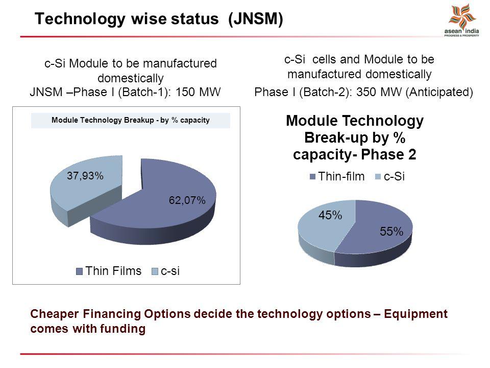 PV Technology wise status (JNSM)