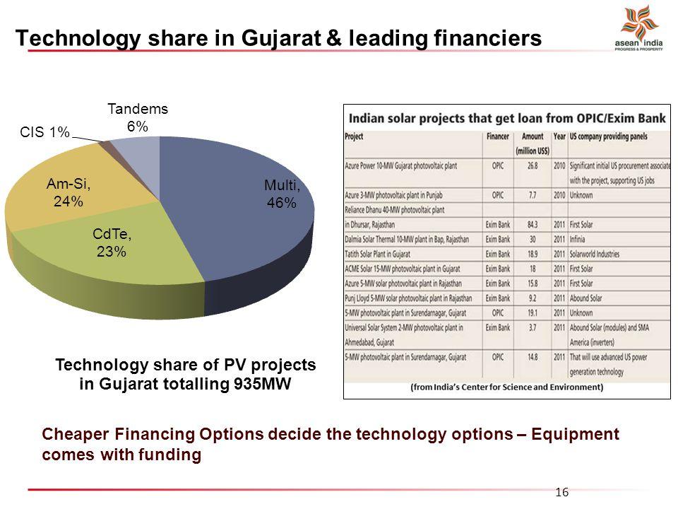 Technology share in Gujarat & leading financiers