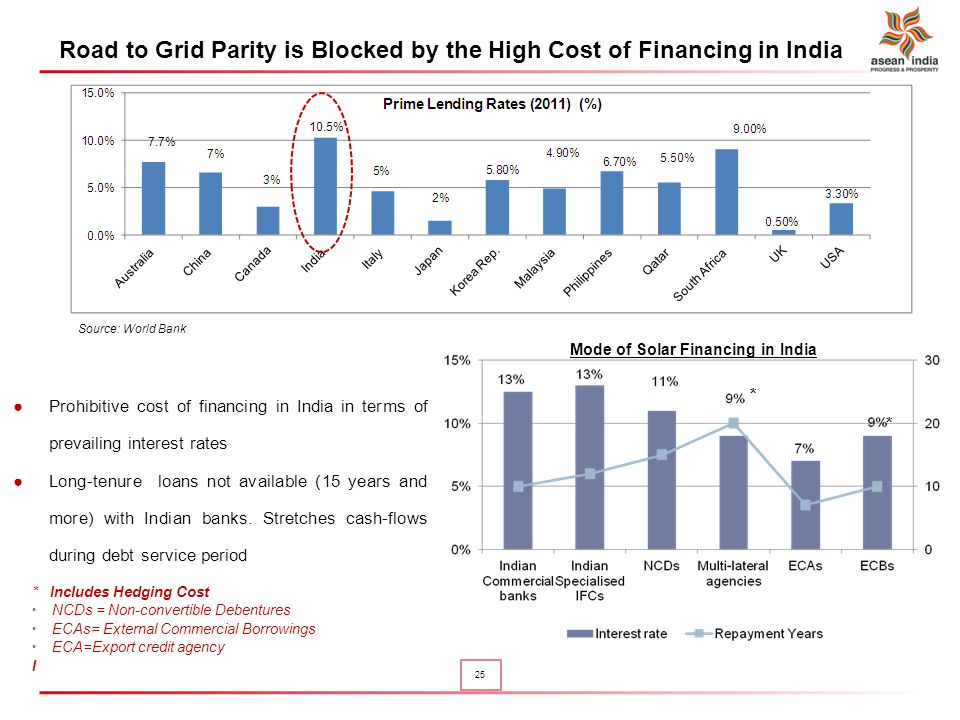 Road to Grid Parity is Blocked by the High Cost of Financing in India