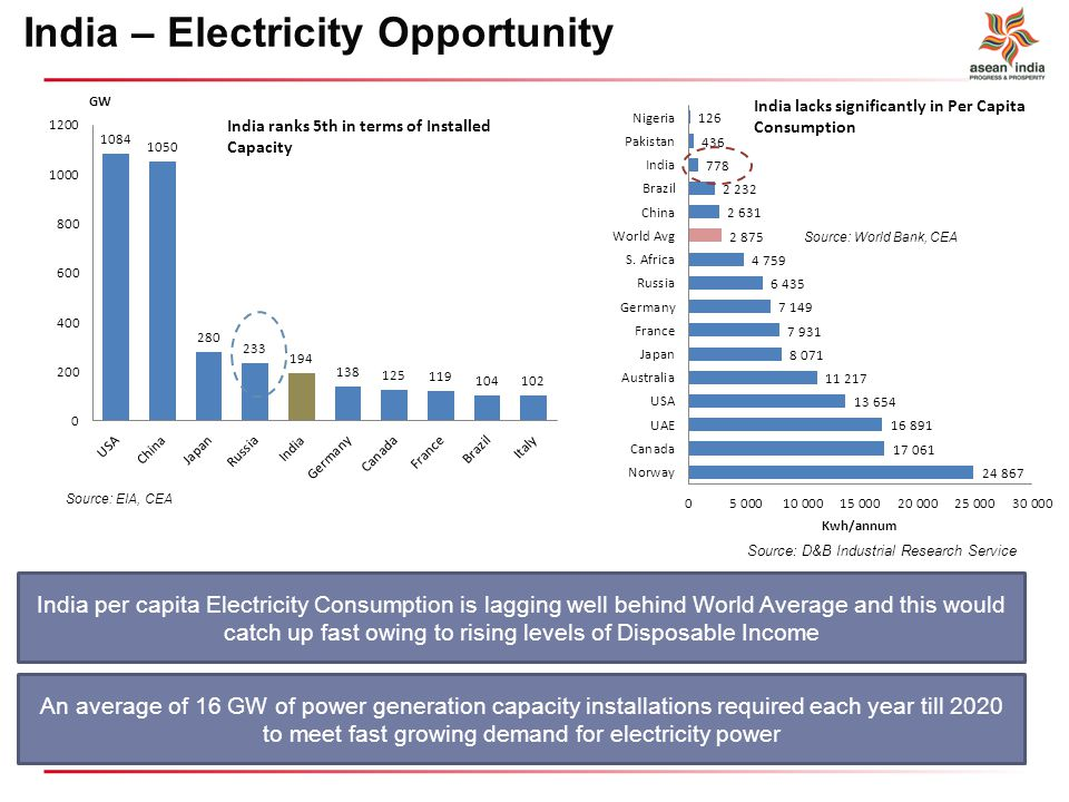 India – Electricity Opportunity
