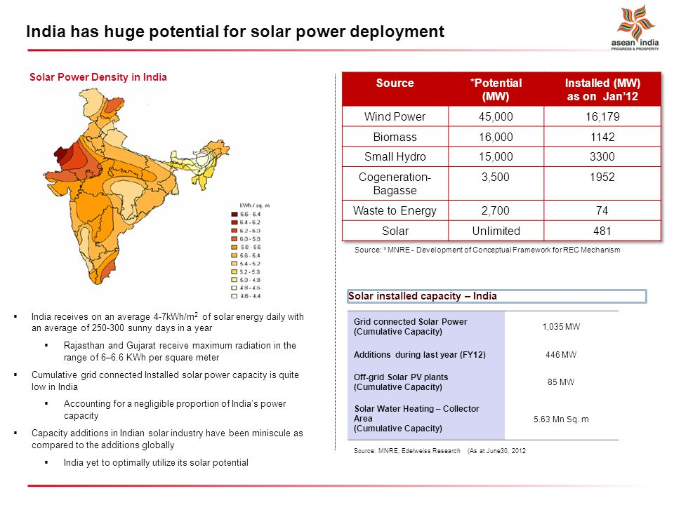 India has huge potential for solar power deployment