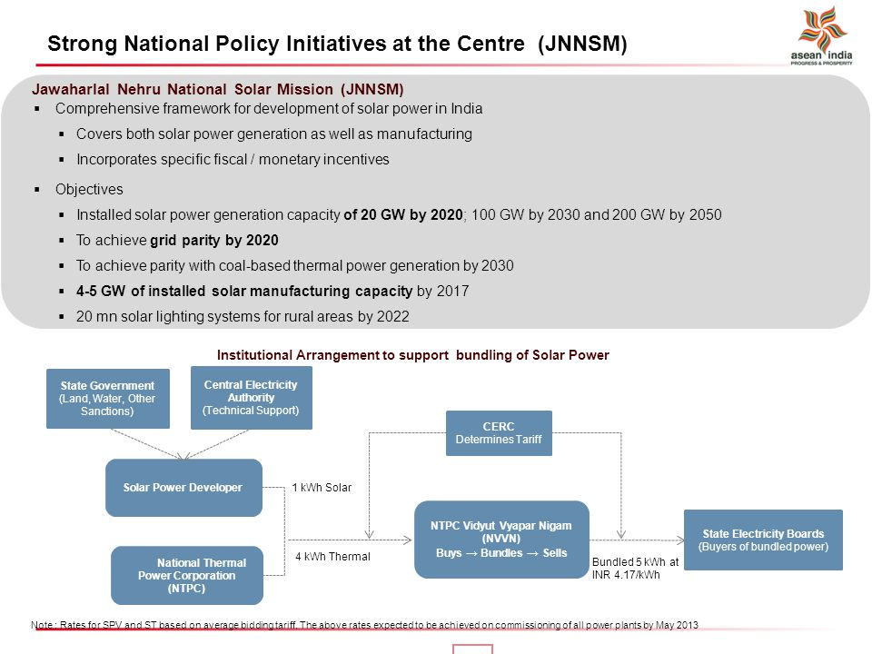 Strong National Policy Initiatives at the Centre (JNNSM)