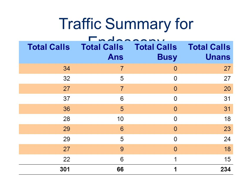 Traffic Summary for Endoscopy