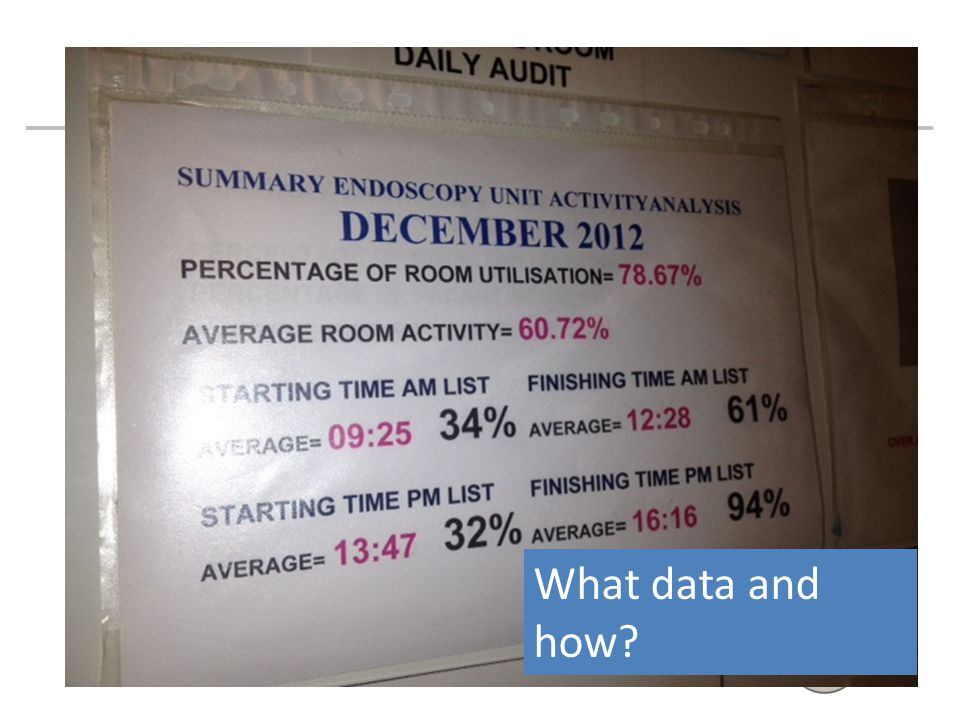 What data and how