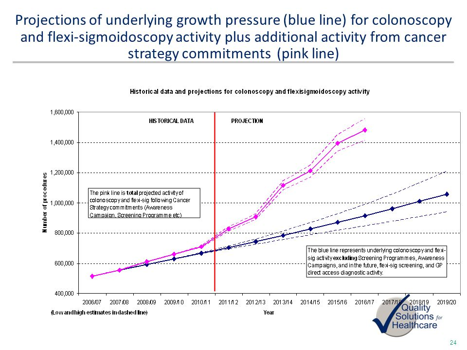 Projections of underlying growth pressure (blue line) for colonoscopy and flexi-sigmoidoscopy activity plus additional activity from cancer strategy commitments (pink line)