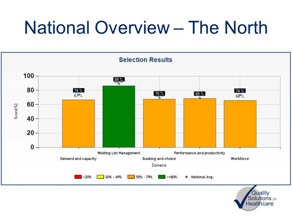National Overview – The North