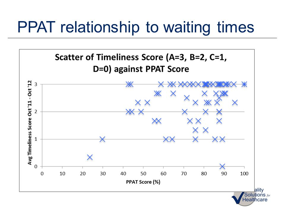 PPAT relationship to waiting times