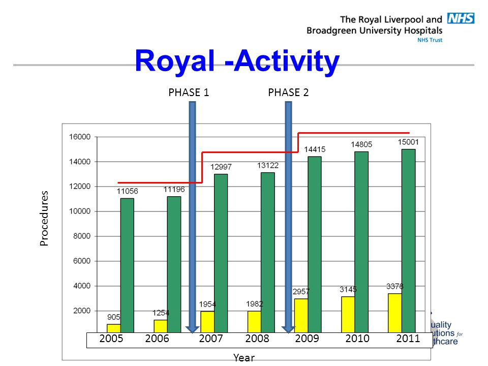 Royal -Activity PHASE 1 PHASE 2 Procedures 2005 2006 2007 2008 2009