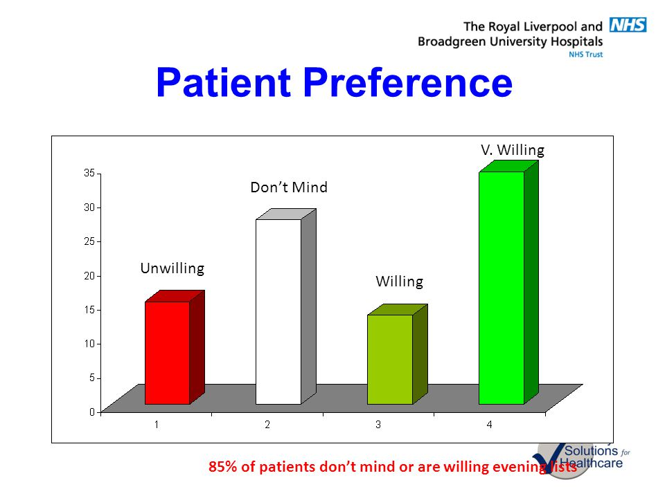 Patient Preference V. Willing Don't Mind Unwilling Willing