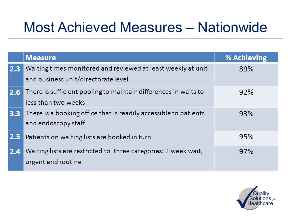 Most Achieved Measures – Nationwide