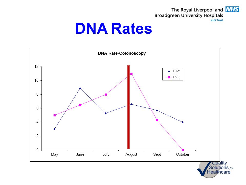 DNA Rates