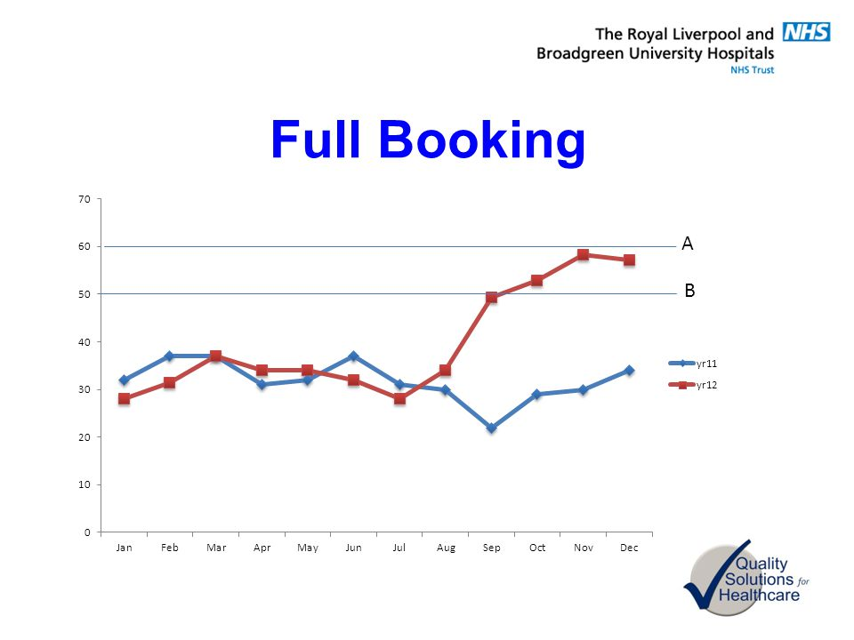 Full Booking A B