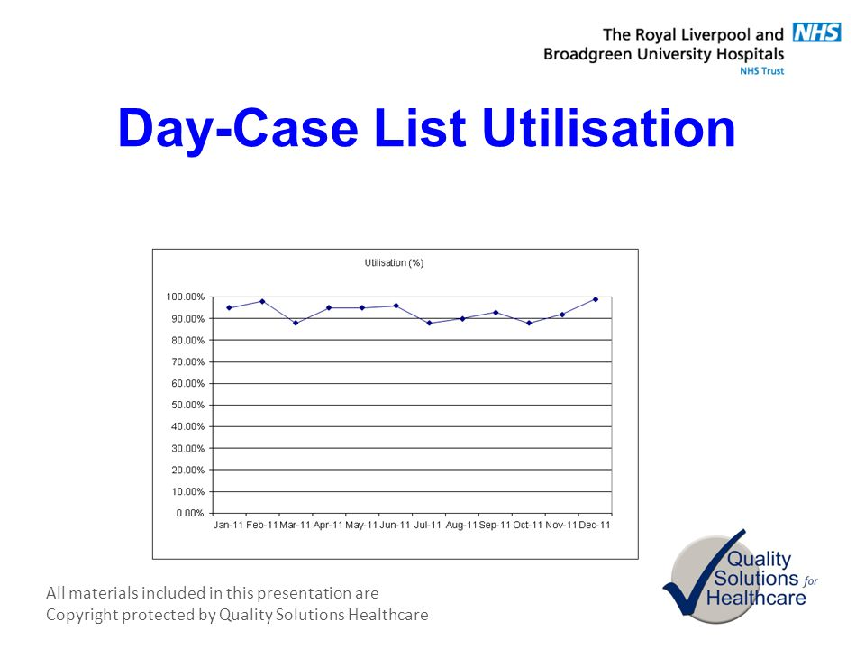 Day-Case List Utilisation