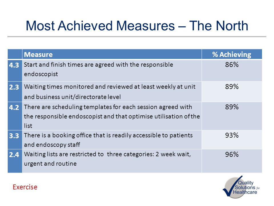 Most Achieved Measures – The North