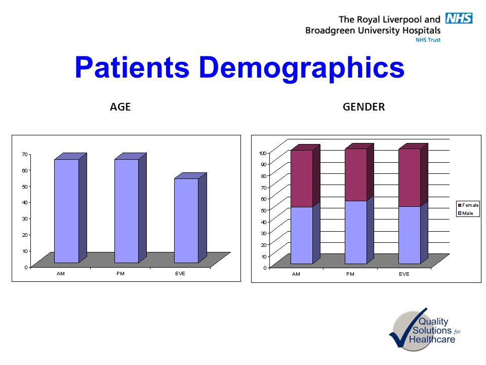 Patients Demographics