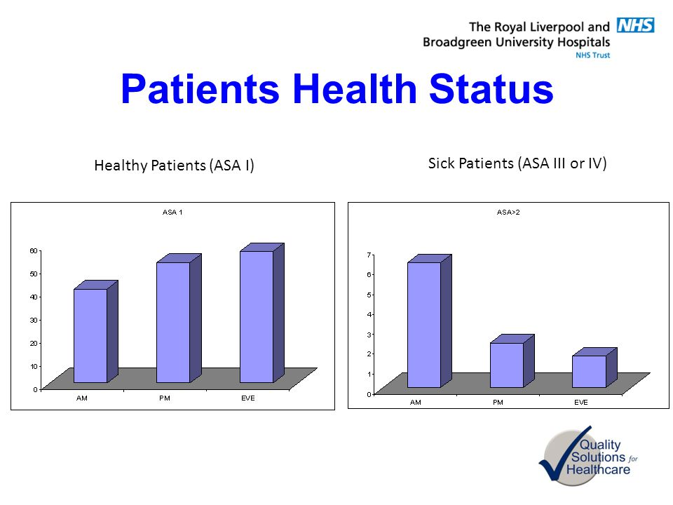 Patients Health Status