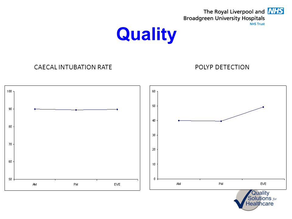 Quality CAECAL INTUBATION RATE POLYP DETECTION