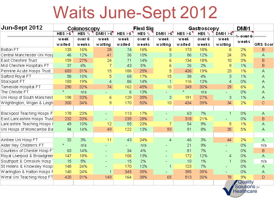 Waits June-Sept 2012