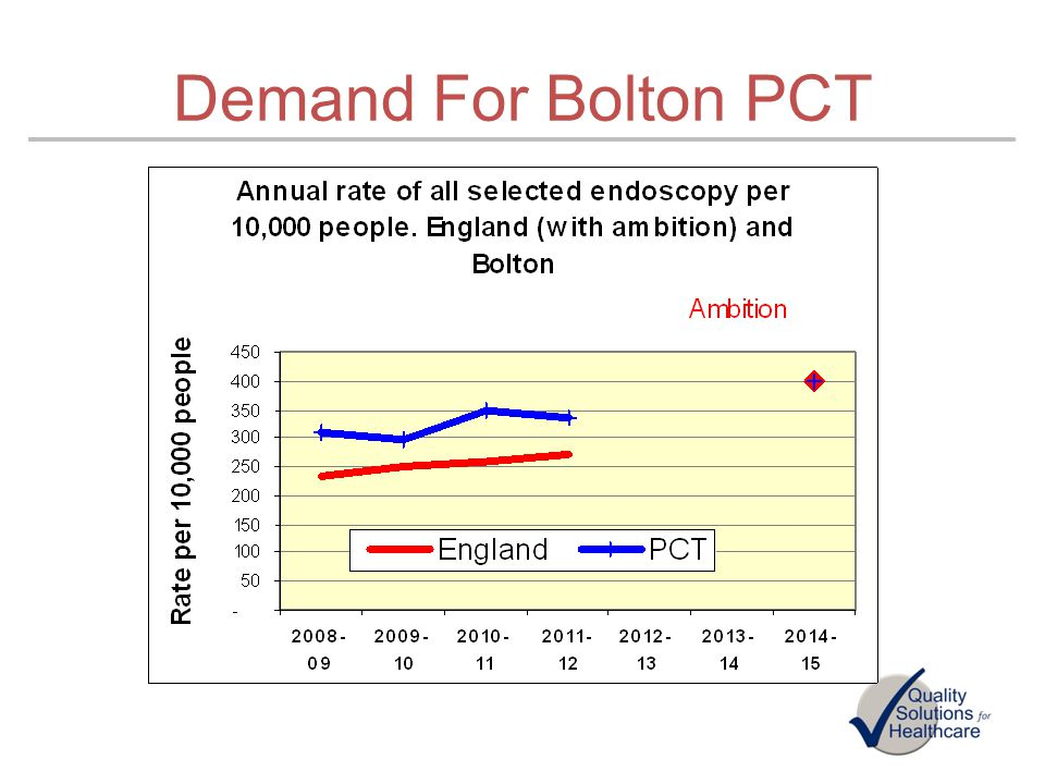 Demand For Bolton PCT