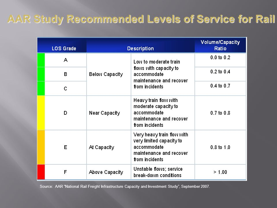 AAR Study Recommended Levels of Service for Rail
