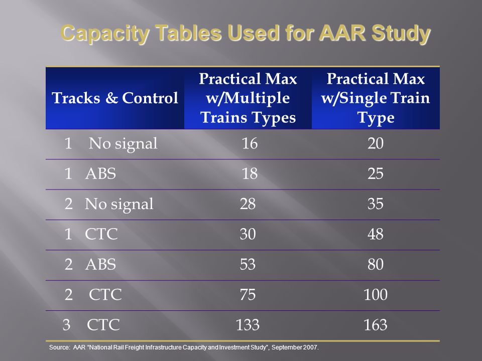 Capacity Tables Used for AAR Study