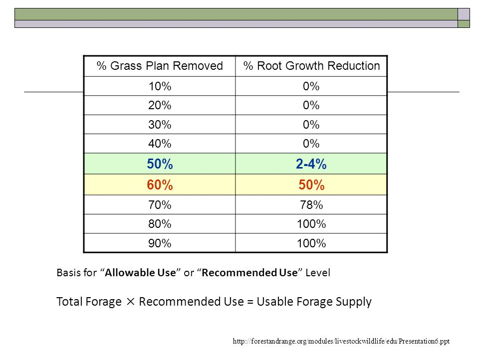 % Root Growth Reduction