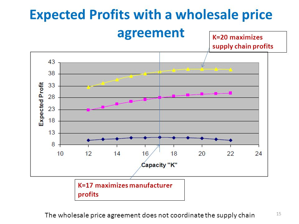 Expected Profits with a wholesale price agreement