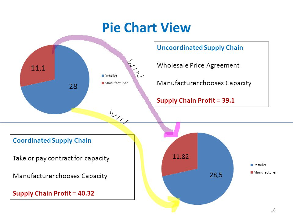 Pie Chart View Uncoordinated Supply Chain Wholesale Price Agreement