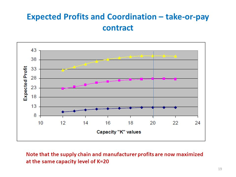 Expected Profits and Coordination – take-or-pay contract