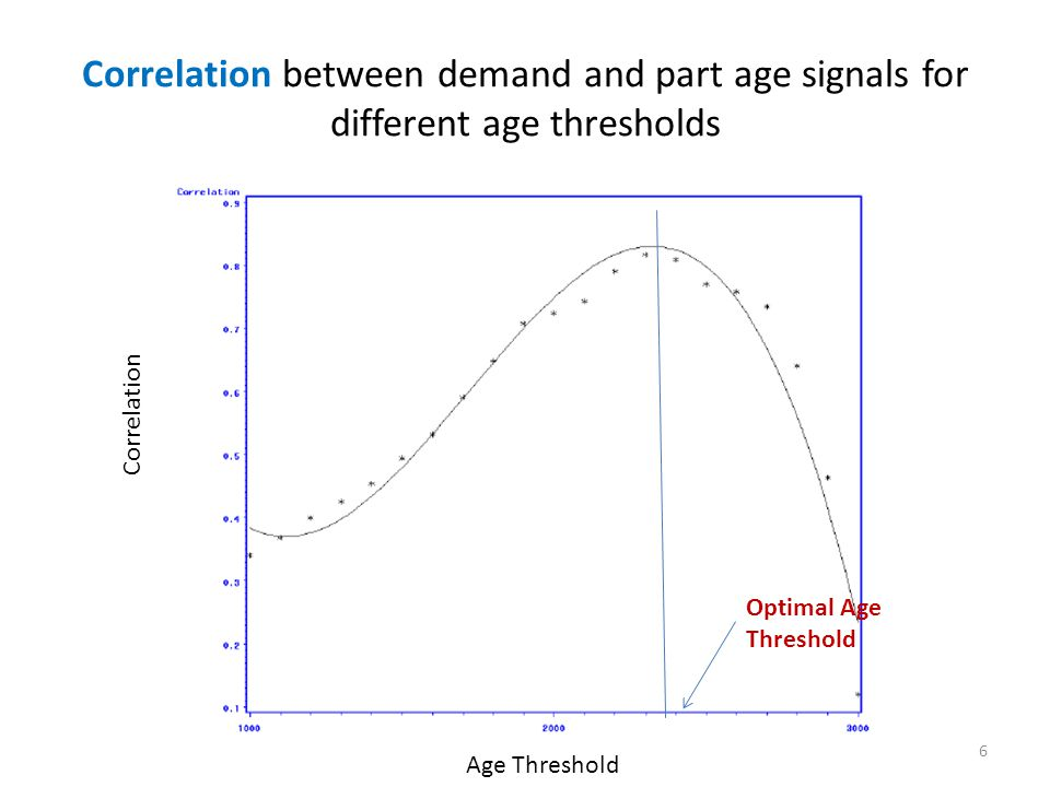 Correlation between demand and part age signals for different age thresholds