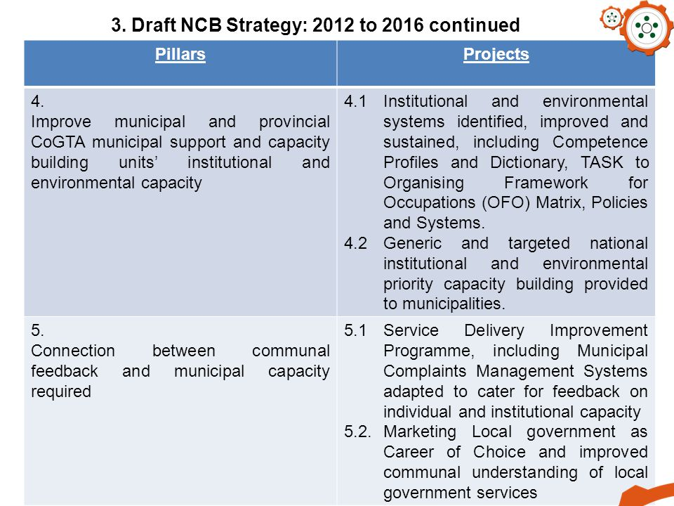 3. Draft NCB Strategy: 2012 to 2016 continued