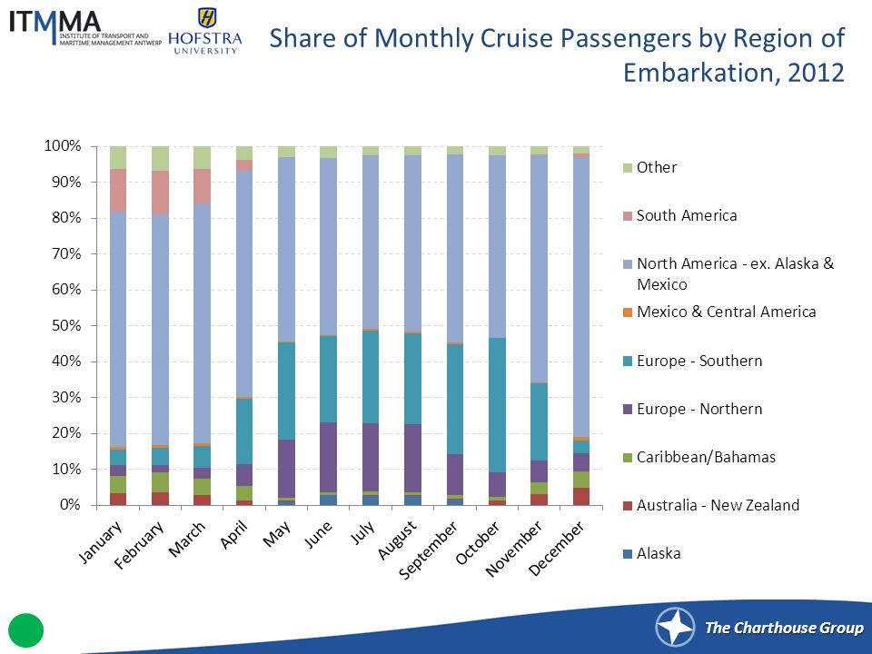 Share of Monthly Cruise Passengers by Region of Destination, 2012