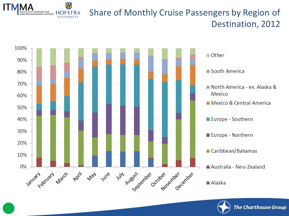 Number of Monthly North American Cruise Passengers by Destination, 2011