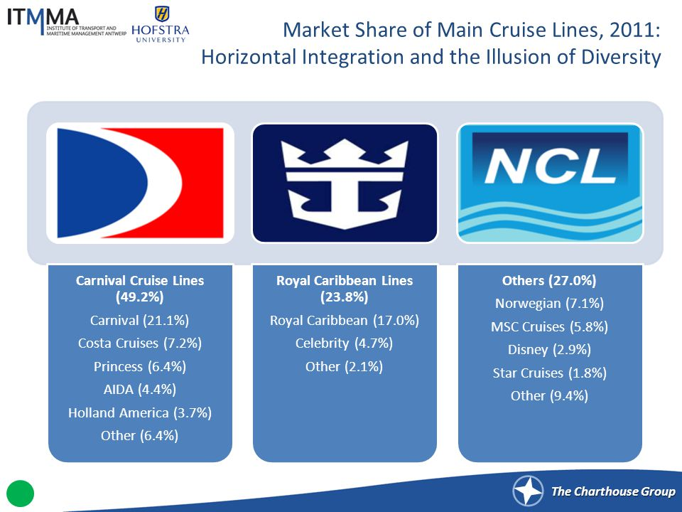 NETWORK CONFIGURATION AND PORTS OF CALL IN THE CRUISE SHIPPING INDUSTRY