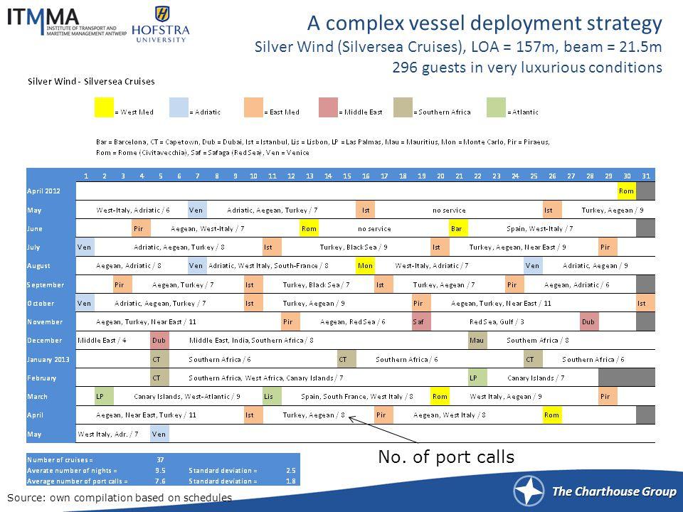 Simple vessel deployment strategies