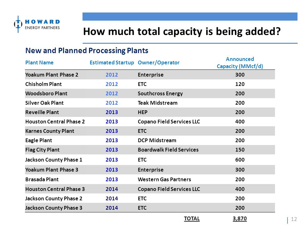 How much total capacity is being added