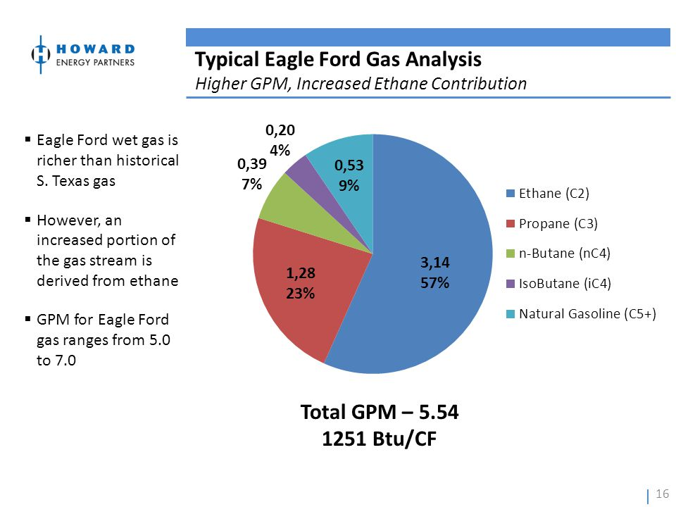 Typical Eagle Ford Gas Analysis