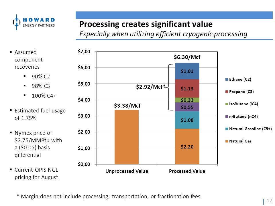Processing creates significant value