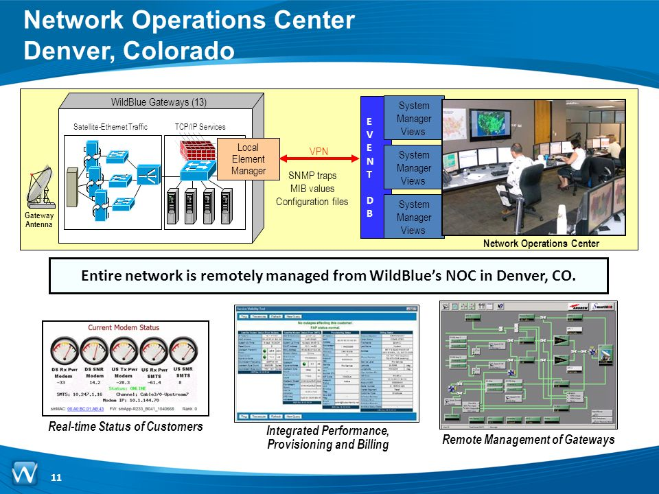 Network Operations Center Denver, Colorado