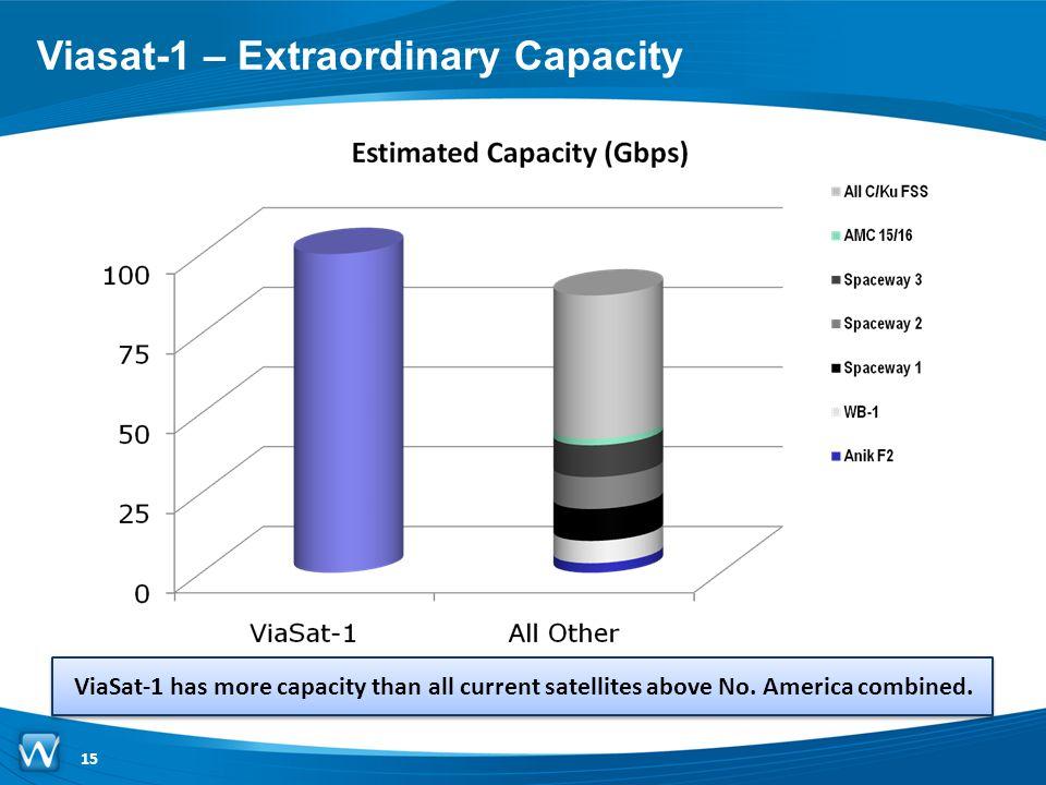 Viasat-1 – Extraordinary Capacity