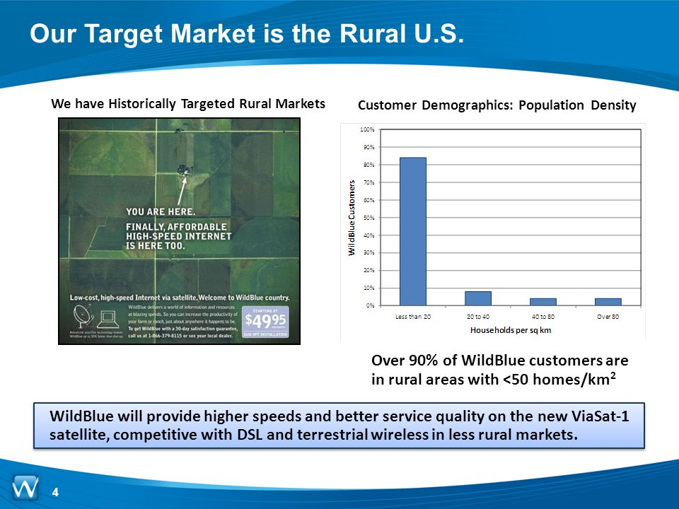 Our Target Market is the Rural U.S.