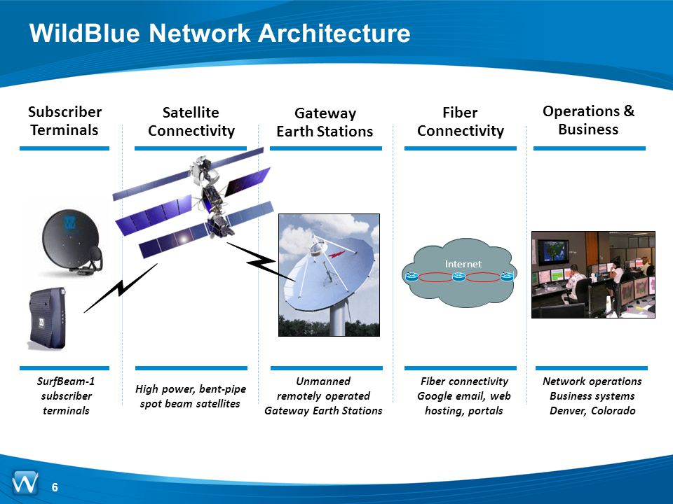 WildBlue Network Architecture