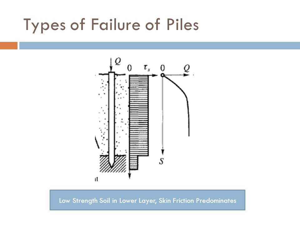 Types of Failure of Piles
