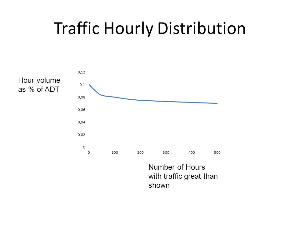Traffic Hourly Distribution