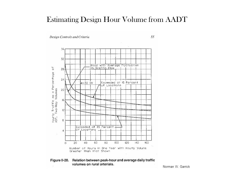 Estimating Design Hour Volume from AADT