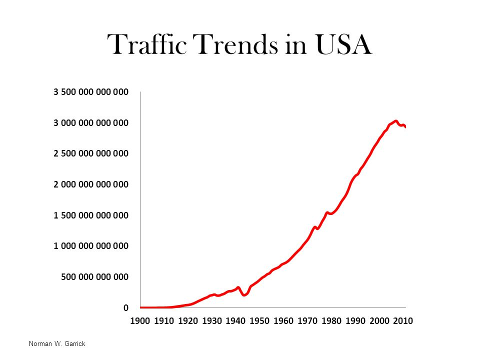 Traffic Trends in USA Norman W. Garrick