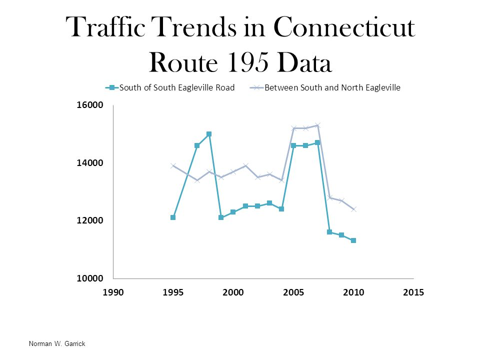 Traffic Trends in Connecticut Route 195 Data