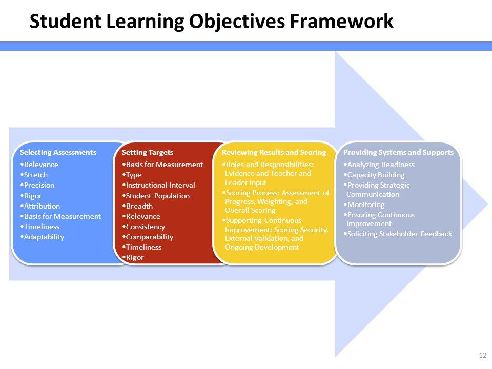Student Learning Objectives Framework